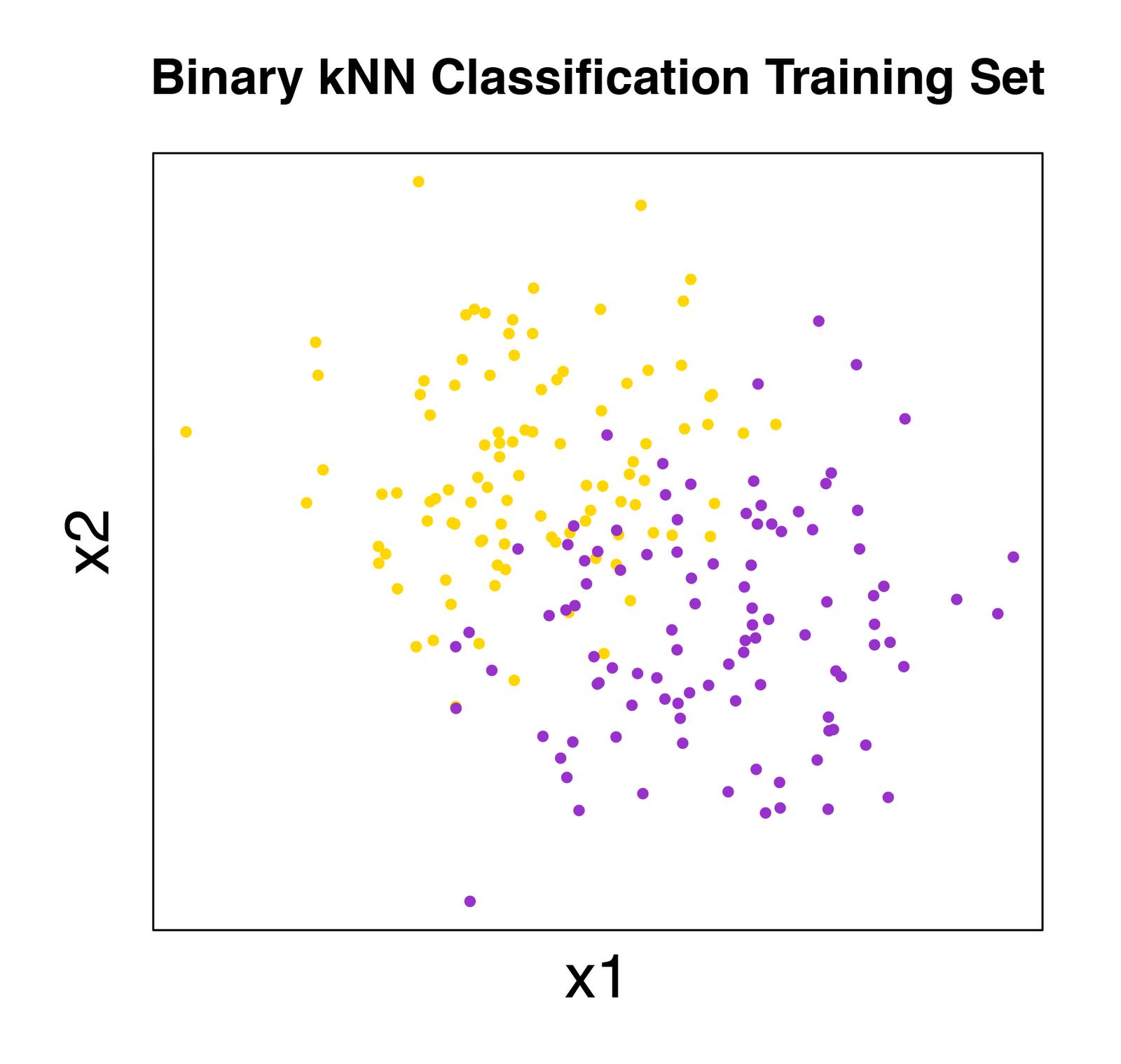 Classification of Hand-written Digits (3)